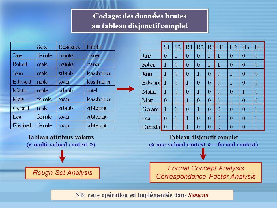 Codage: des données brutes au tableau disjonctif complet