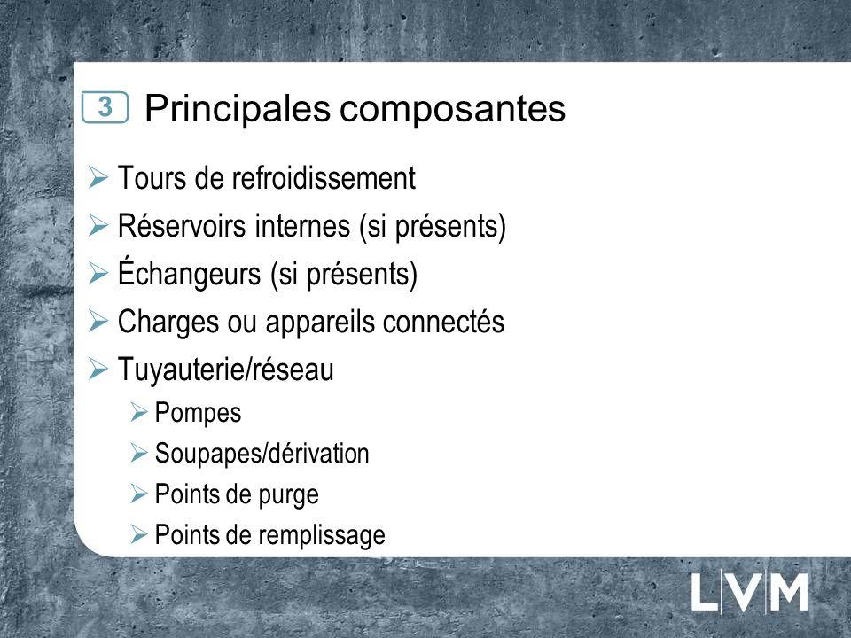 Principales composantes
