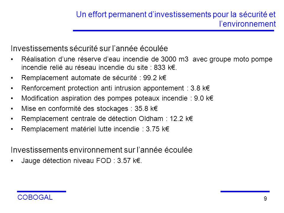 Investissements sécurité sur l'année écoulée