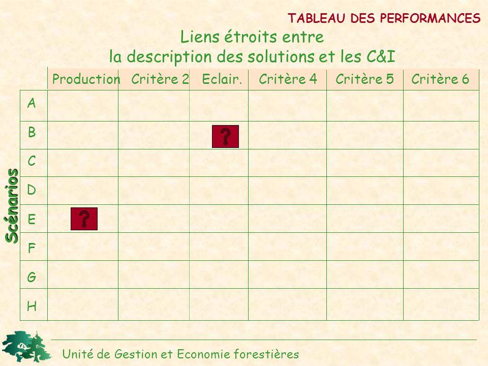 TABLEAU DES PERFORMANCES