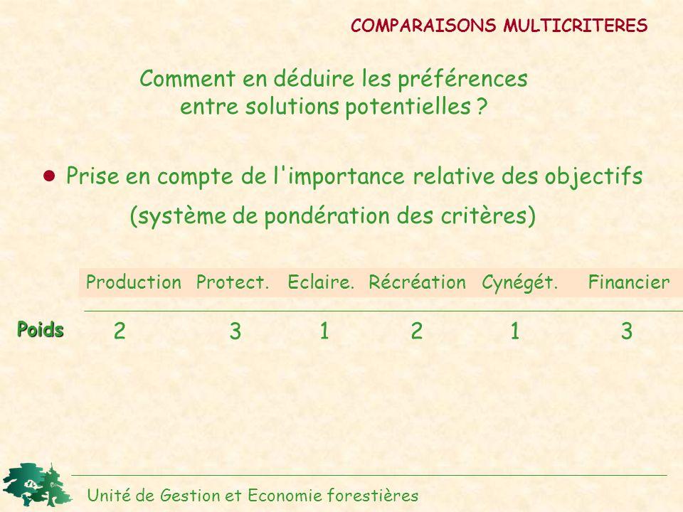 COMPARAISONS MULTICRITERES