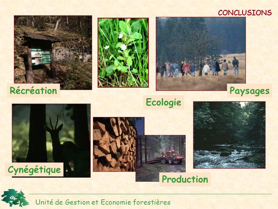 Récréation Paysages Ecologie Cynégétique Production CONCLUSIONS