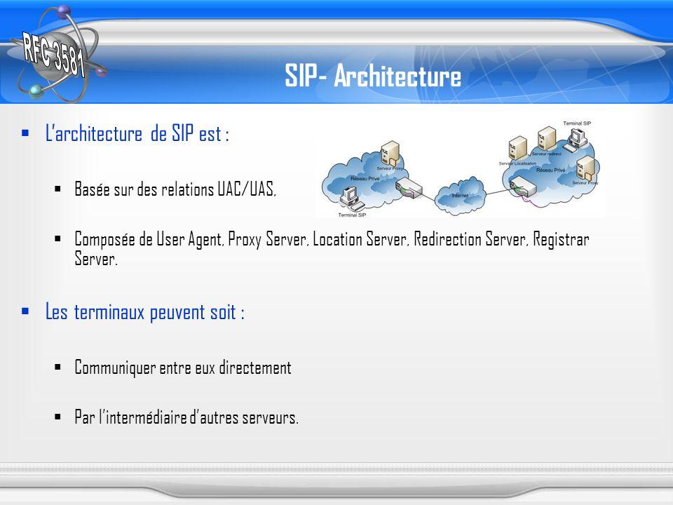 SIP- Architecture L'architecture de SIP est :