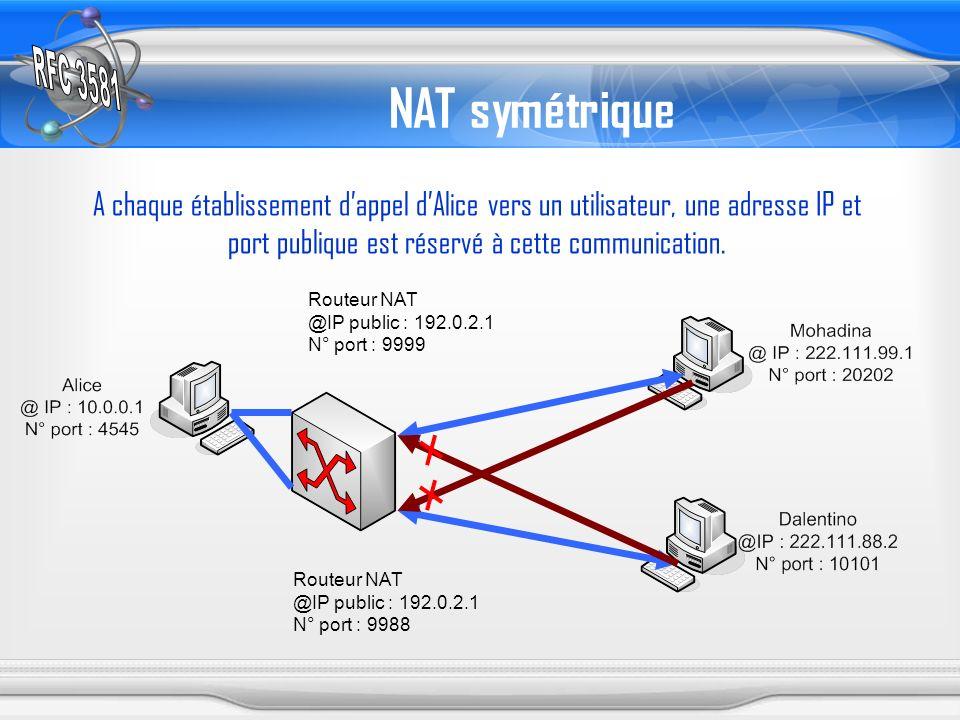NAT symétrique A chaque établissement d'appel d'Alice vers un utilisateur, une adresse IP et port publique est réservé à cette communication.