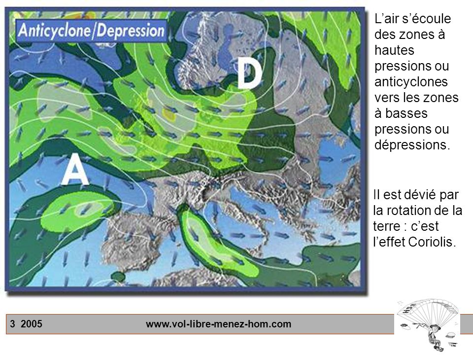 L'air s'écoule des zones à hautes pressions ou anticyclones vers les zones à basses pressions ou dépressions.