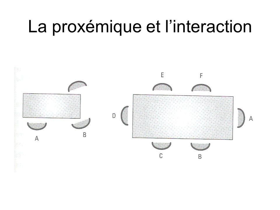 La proxémique et l'interaction