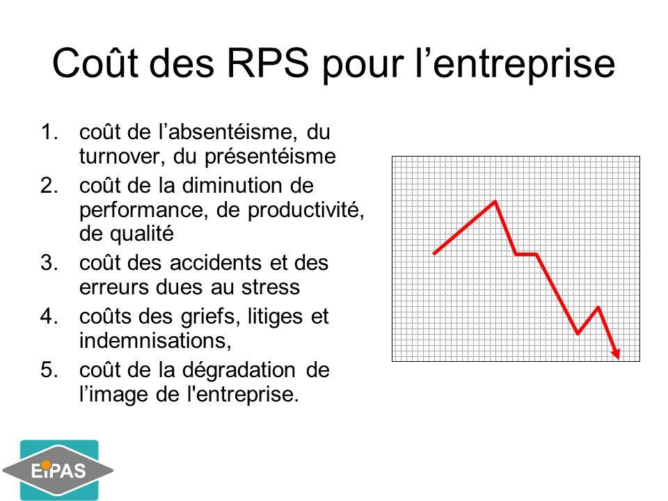 Coût des RPS pour l'entreprise