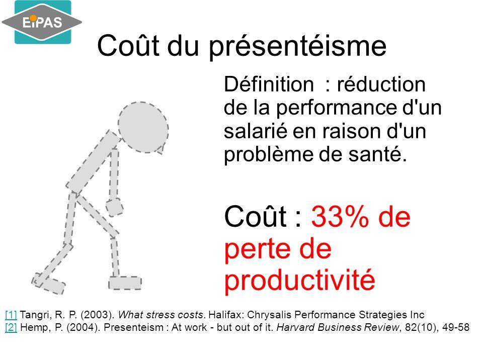 Coût : 33% de perte de productivité