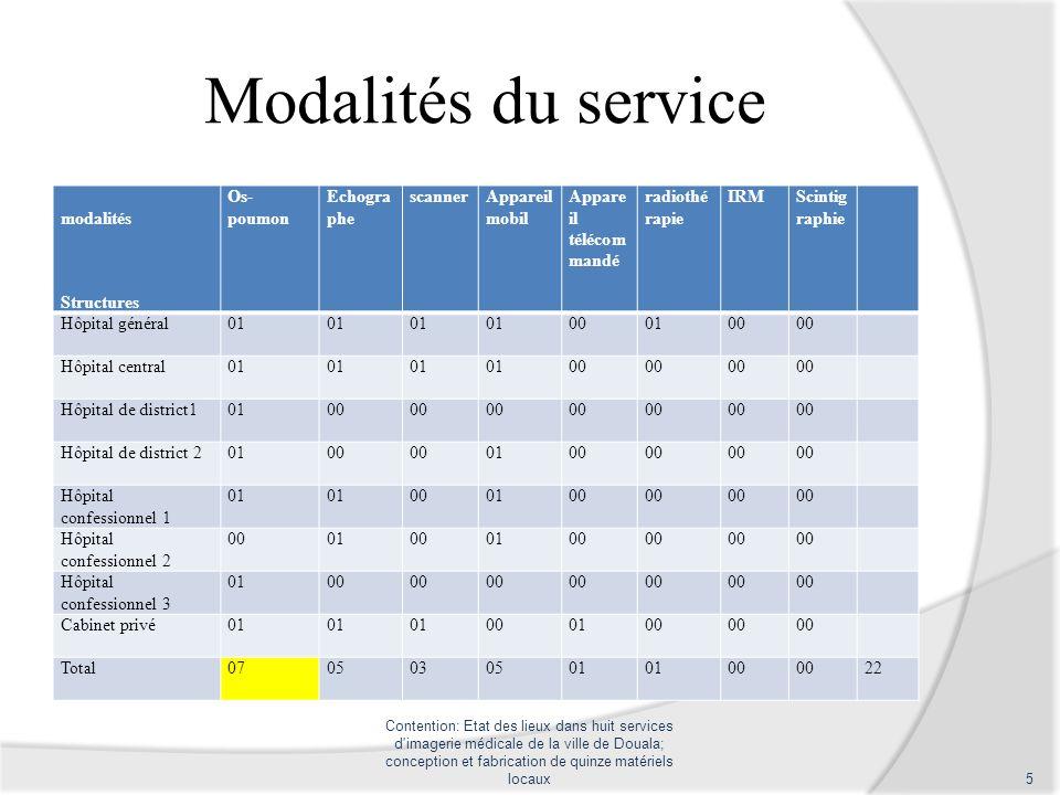 Modalités du service modalités Structures Os-poumon Echographe scanner