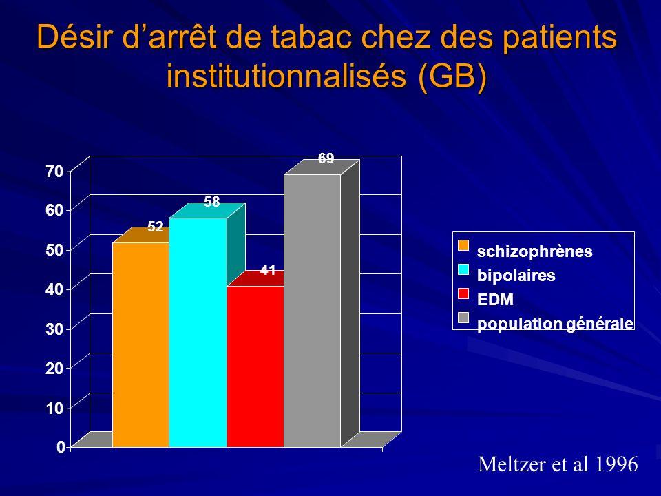 Désir d'arrêt de tabac chez des patients institutionnalisés (GB)