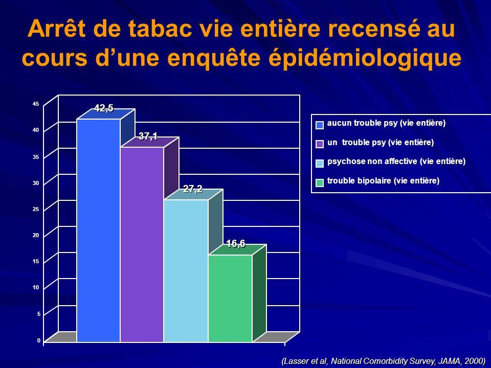Arrêt de tabac vie entière recensé au cours d'une enquête épidémiologique