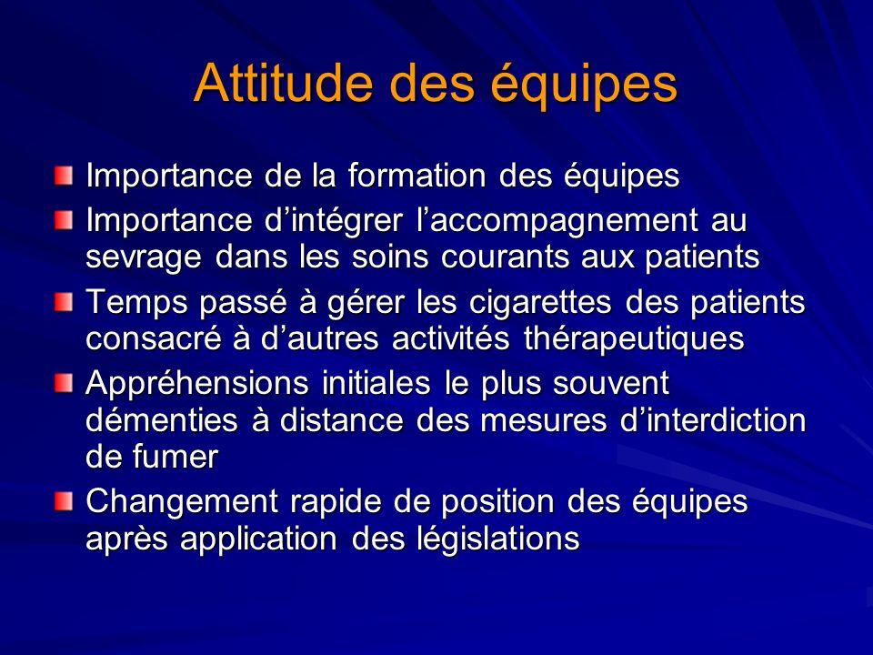 Attitude des équipes Importance de la formation des équipes