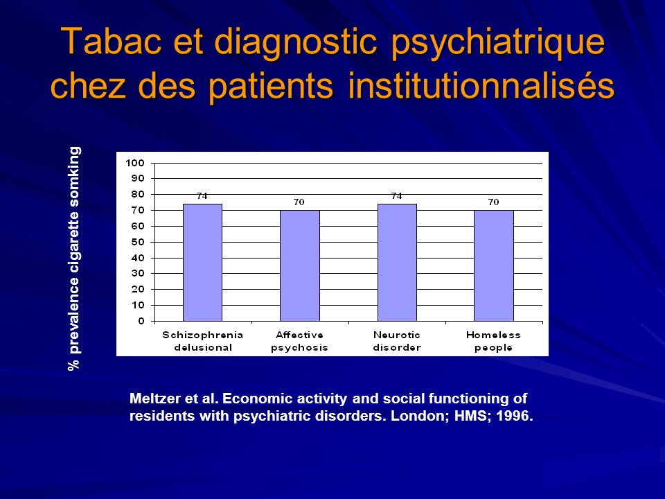 Tabac et diagnostic psychiatrique chez des patients institutionnalisés