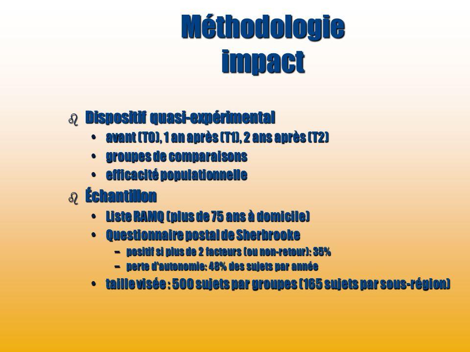 Méthodologie impact Dispositif quasi-expérimental Échantillon