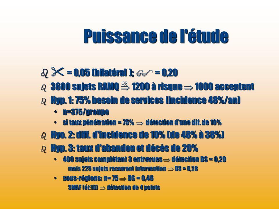 Puissance de l étude  = 0,05 (bilatéral );  = 0,20