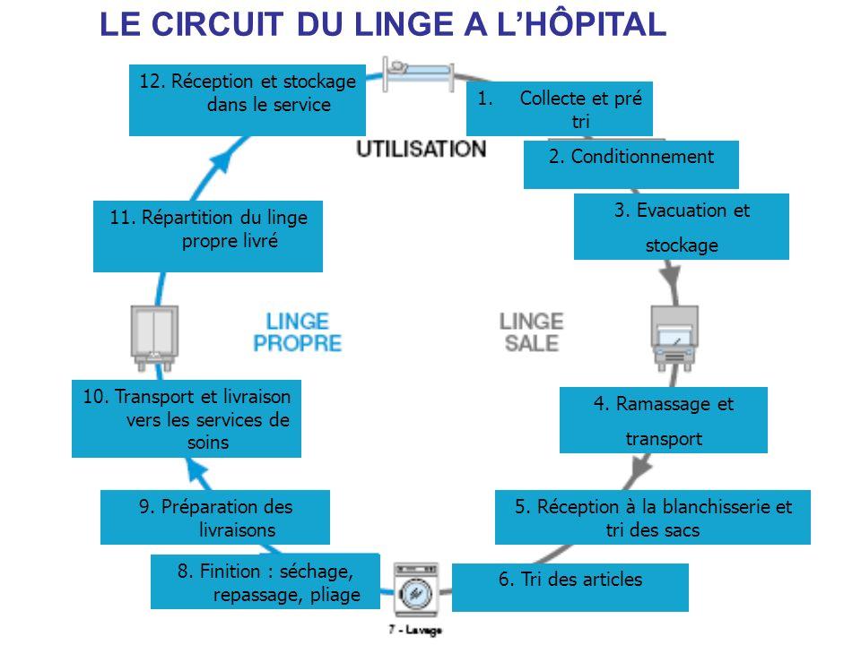 LE CIRCUIT DU LINGE A L'HÔPITAL