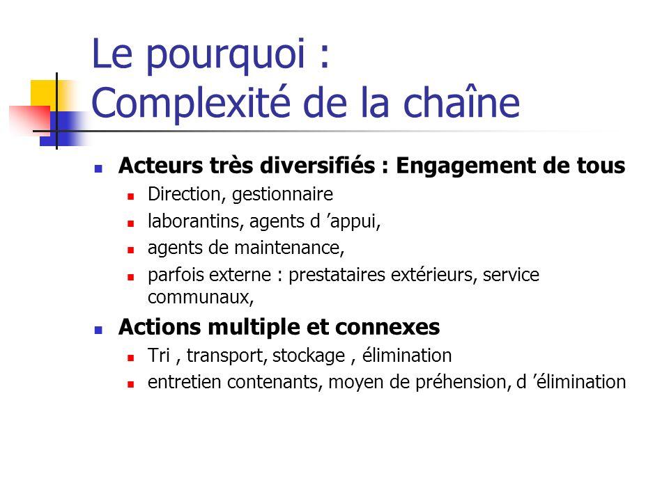 Le pourquoi : Complexité de la chaîne