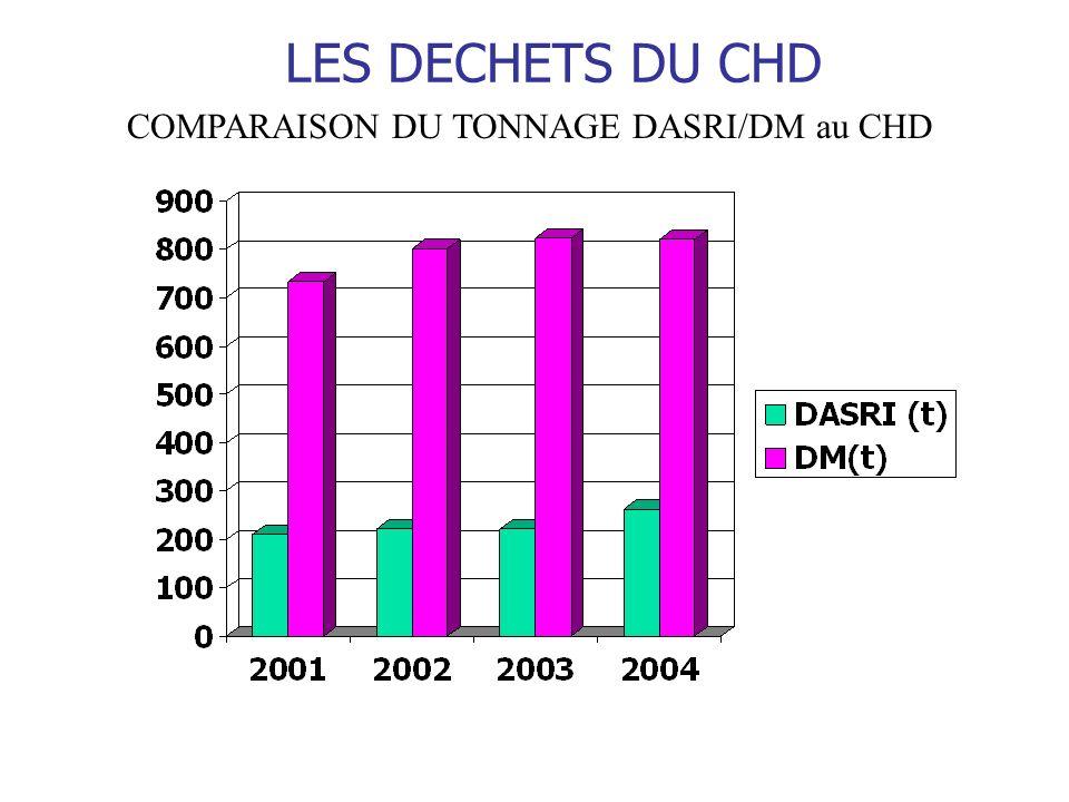 LES DECHETS DU CHD COMPARAISON DU TONNAGE DASRI/DM au CHD
