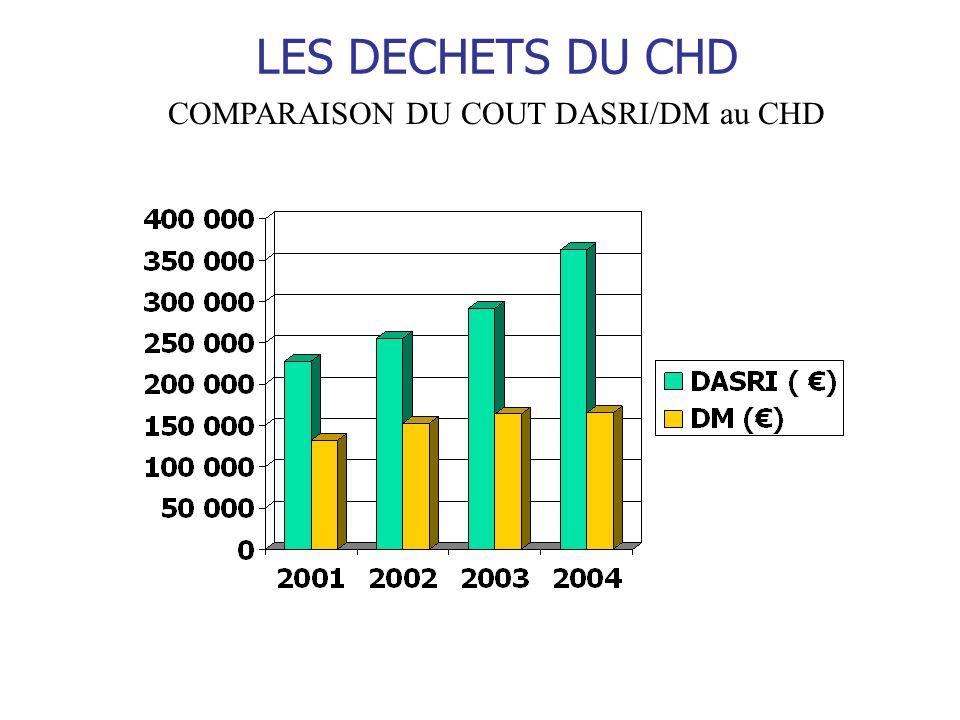 COMPARAISON DU COUT DASRI/DM au CHD
