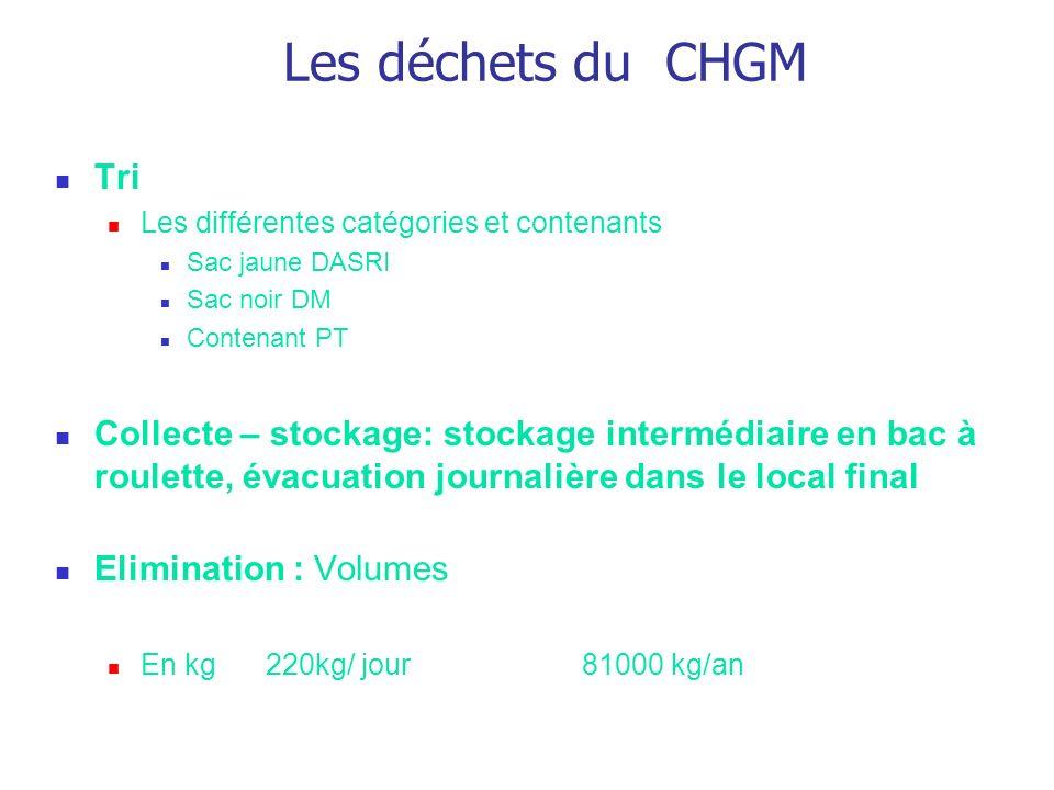 Les déchets du CHGM Tri. Les différentes catégories et contenants. Sac jaune DASRI. Sac noir DM.
