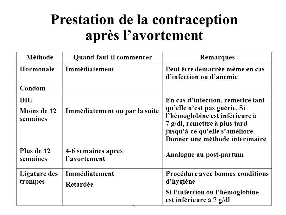 Prestation de la contraception après l'avortement