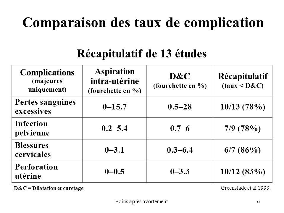 Comparaison des taux de complication