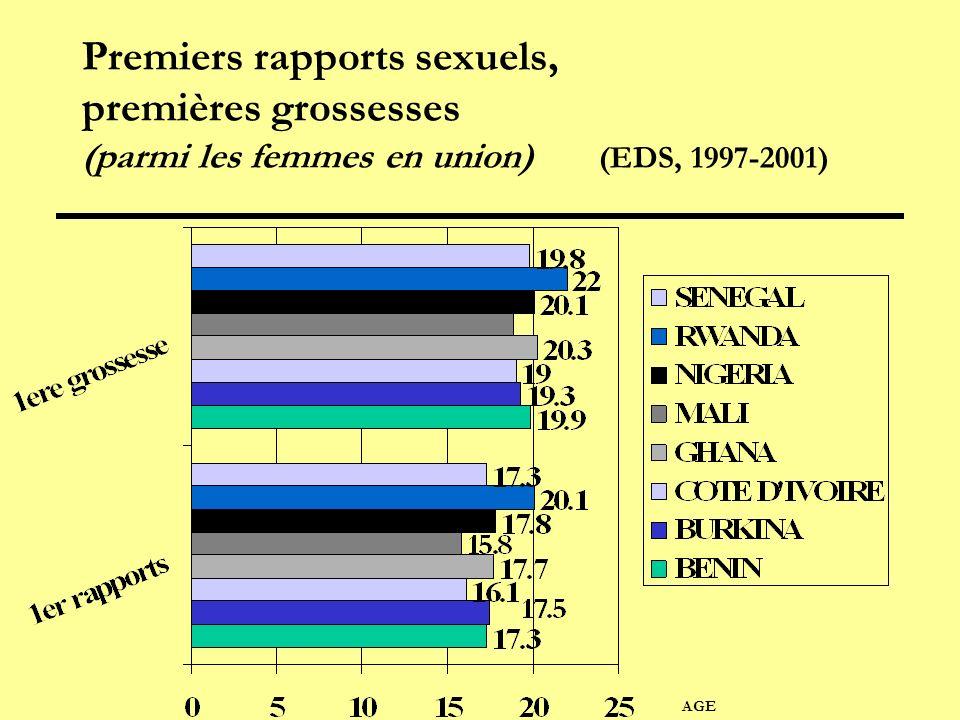Premiers rapports sexuels, premières grossesses (parmi les femmes en union) (EDS, 1997-2001)