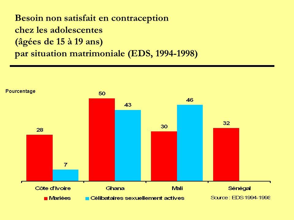 Besoin non satisfait en contraception chez les adolescentes (âgées de 15 à 19 ans) par situation matrimoniale (EDS, 1994-1998)