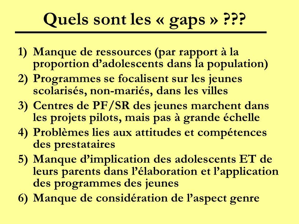 Quels sont les « gaps » Manque de ressources (par rapport à la proportion d'adolescents dans la population)