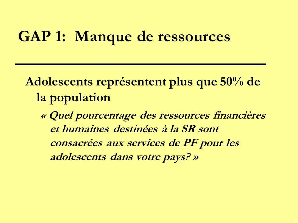 GAP 1: Manque de ressources