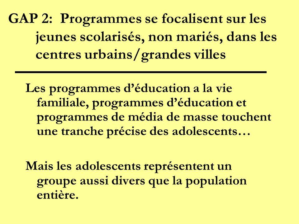 GAP 2: Programmes se focalisent sur les jeunes scolarisés, non mariés, dans les centres urbains/grandes villes