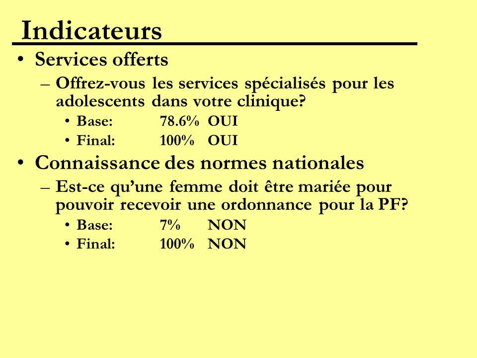 Indicateurs Services offerts Connaissance des normes nationales