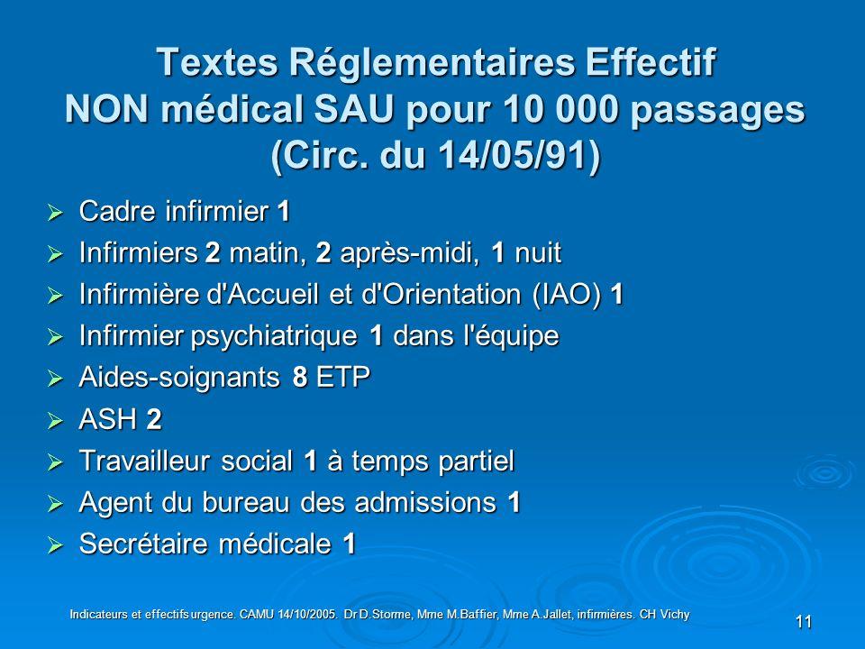 Textes Réglementaires Effectif NON médical SAU pour 10 000 passages (Circ. du 14/05/91)