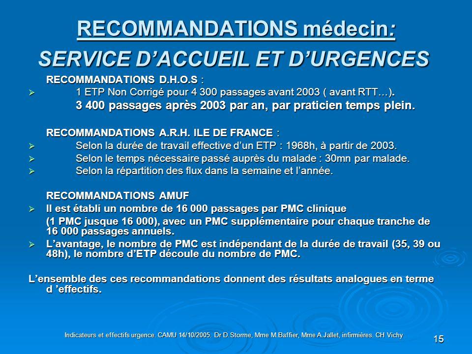 RECOMMANDATIONS médecin: SERVICE D'ACCUEIL ET D'URGENCES
