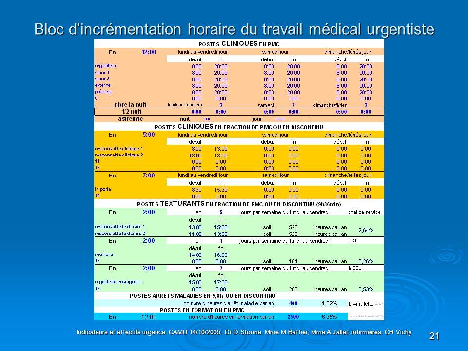 Bloc d'incrémentation horaire du travail médical urgentiste