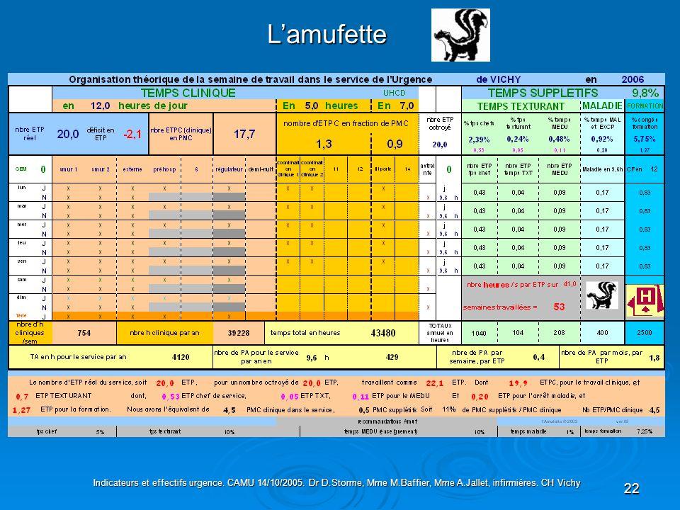 L'amufette Indicateurs et effectifs urgence. CAMU 14/10/2005.