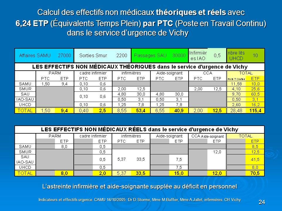 Calcul des effectifs non médicaux théoriques et réels avec