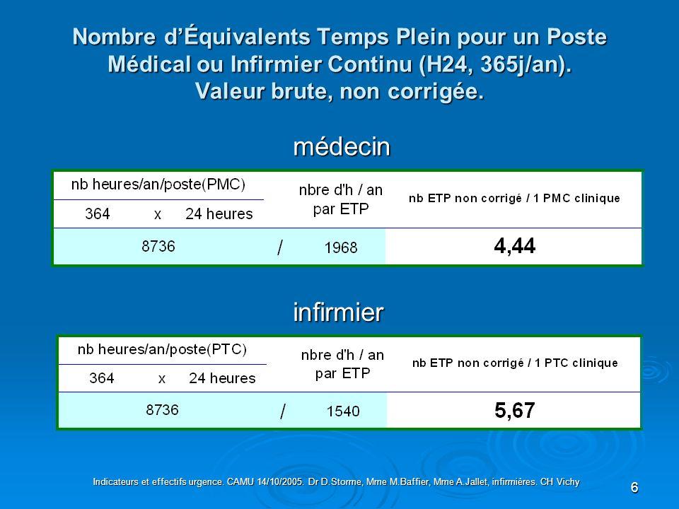 Nombre d'Équivalents Temps Plein pour un Poste Médical ou Infirmier Continu (H24, 365j/an). Valeur brute, non corrigée.