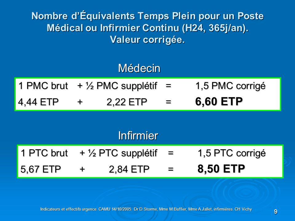 Nombre d'Équivalents Temps Plein pour un Poste Médical ou Infirmier Continu (H24, 365j/an). Valeur corrigée.
