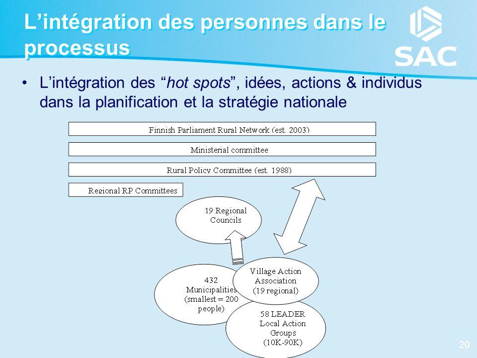 L'intégration des personnes dans le processus