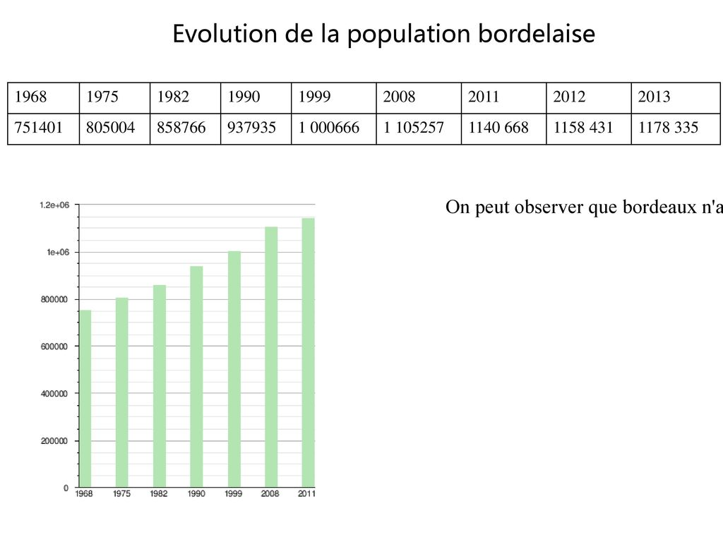 Evolution de la population bordelaise