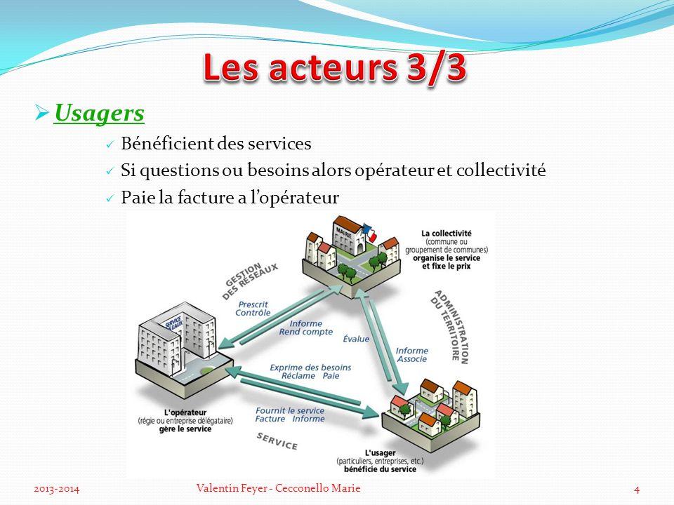 Les acteurs 3/3 Usagers Bénéficient des services