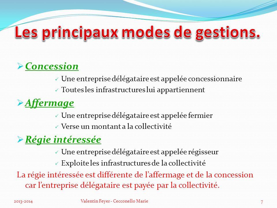 Les principaux modes de gestions.