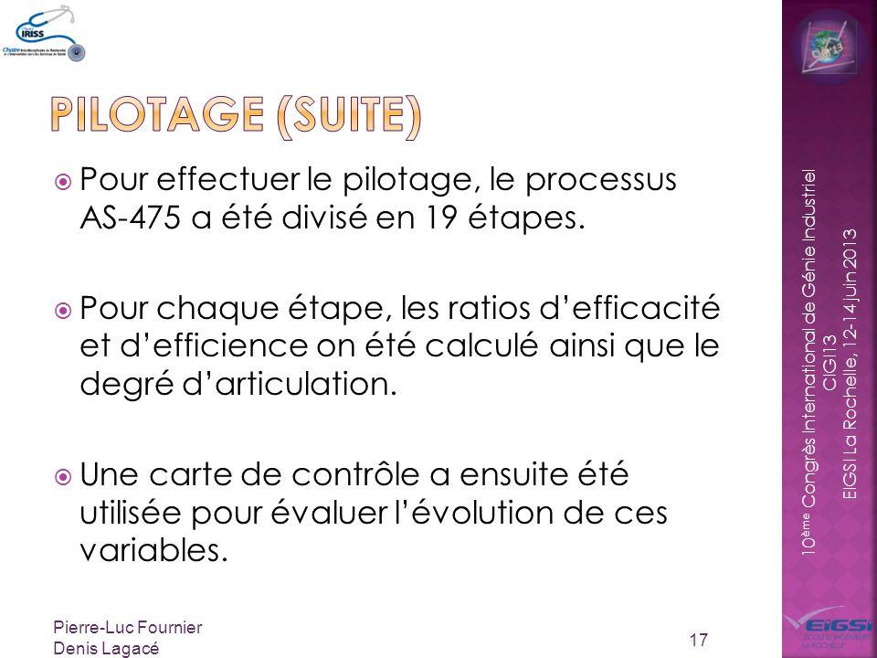 PILOTAGE (SUITE) Pour effectuer le pilotage, le processus AS-475 a été divisé en 19 étapes.