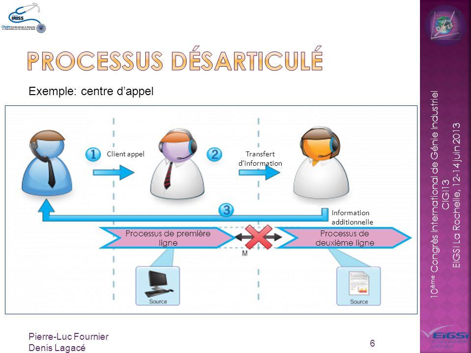 Processus désarticulé