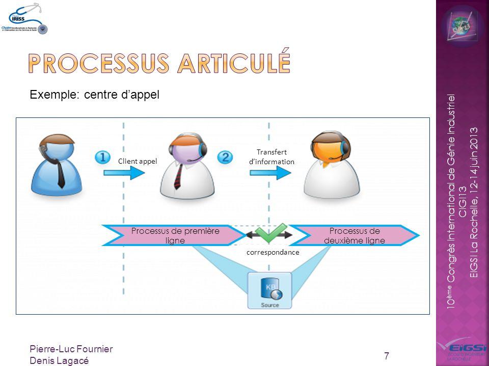 Processus articulé Exemple: centre d'appel Pierre-Luc Fournier