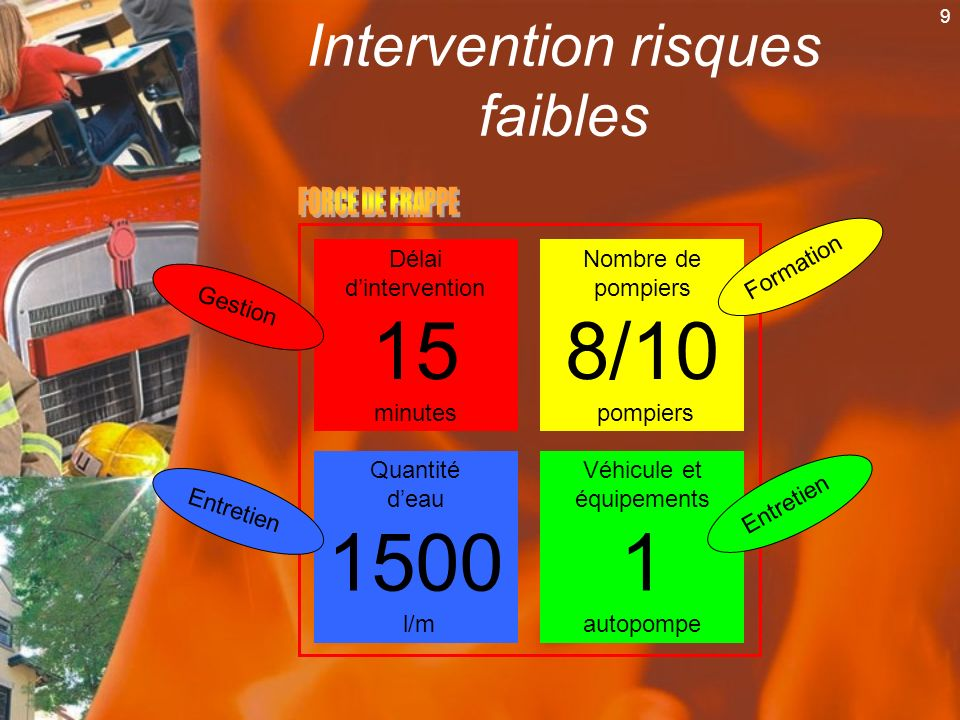 Intervention risques faibles