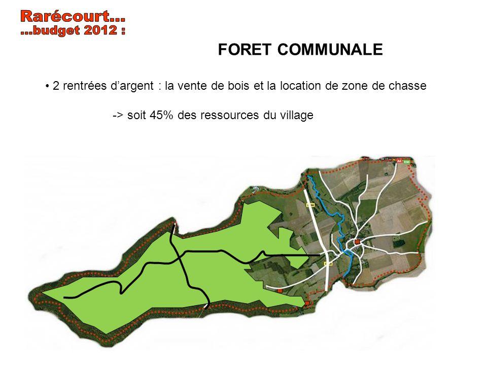 Rarécourt... ...budget 2012 : FORET COMMUNALE