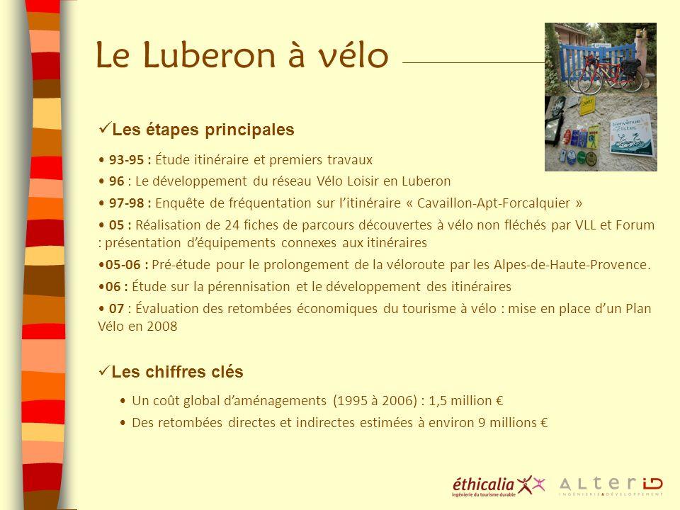 Le Luberon à vélo Les étapes principales Les chiffres clés