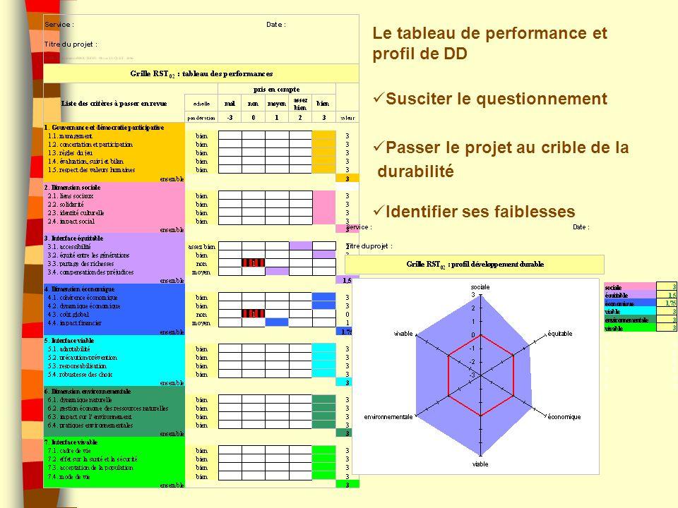 Le tableau de performance et profil de DD
